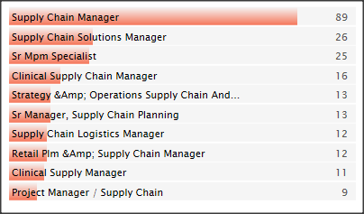 job titles supply chain manager