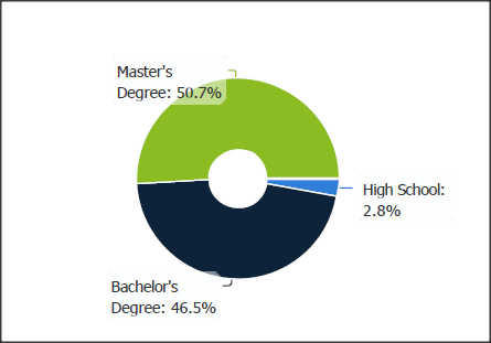 SC&C VP Global Markets Education Level