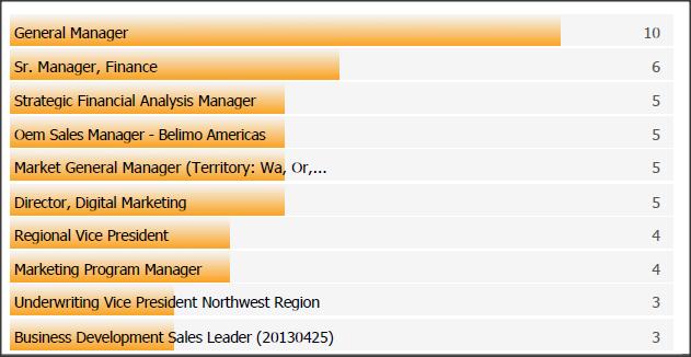 SC&C VP Global Markets top job titles