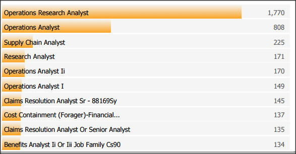 operations research analyst job