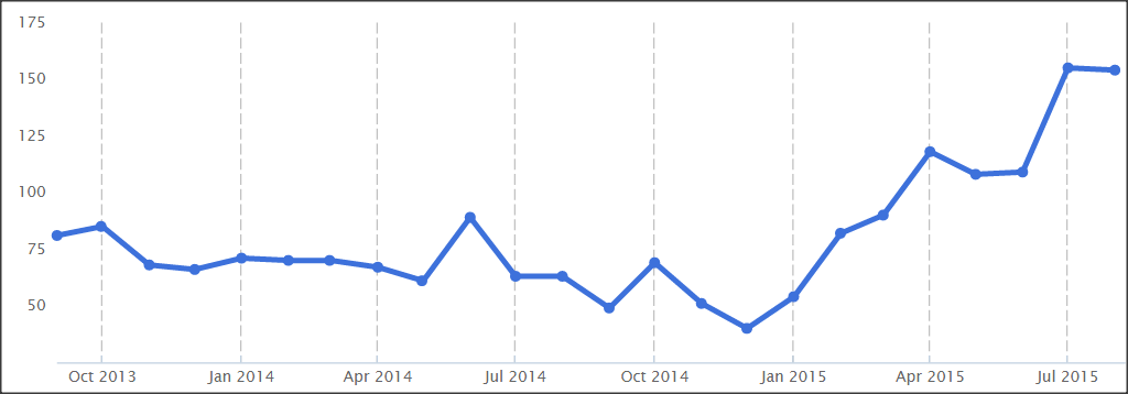 SC&C Customer Service Director Demand Trend