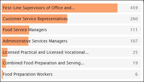SC&C Customer Service Director Top Job Titles