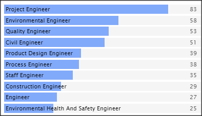 SC&C Environmental Engineer Job Spotlight Top Job Titles