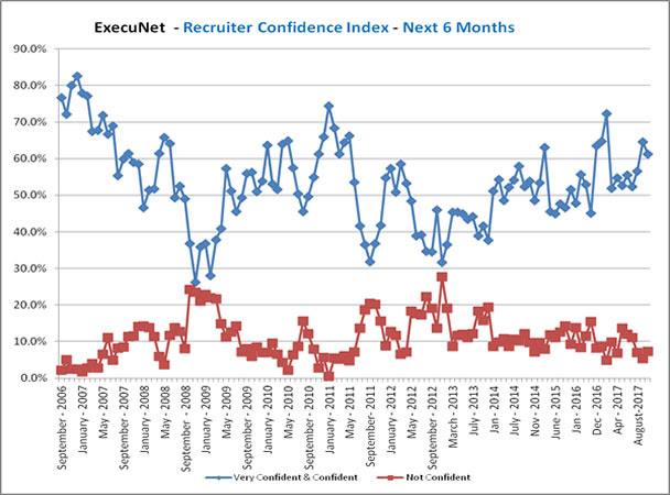Recruiter Confidence Graph